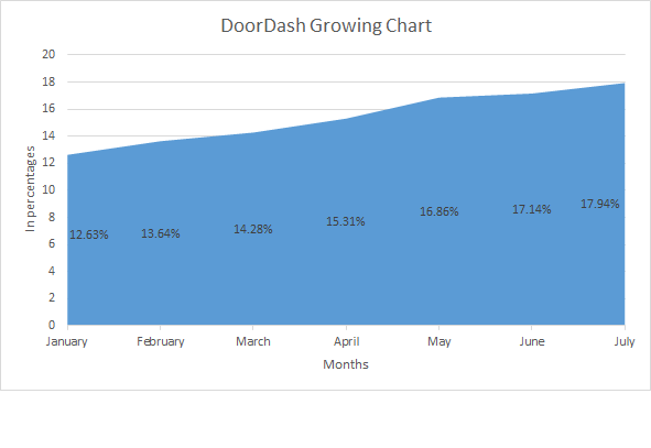 DoorDash valuation