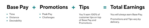 Doordash base pay, promotions and tip
