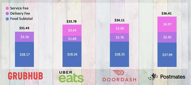 foodservice-delivery-fees